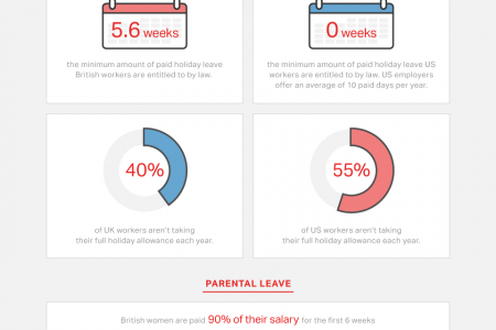 UK vs USA: The Similarities and Differences in Work Culture Infographic