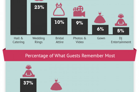 UK Wedding Entertainment: Facts and Statistics Infographic