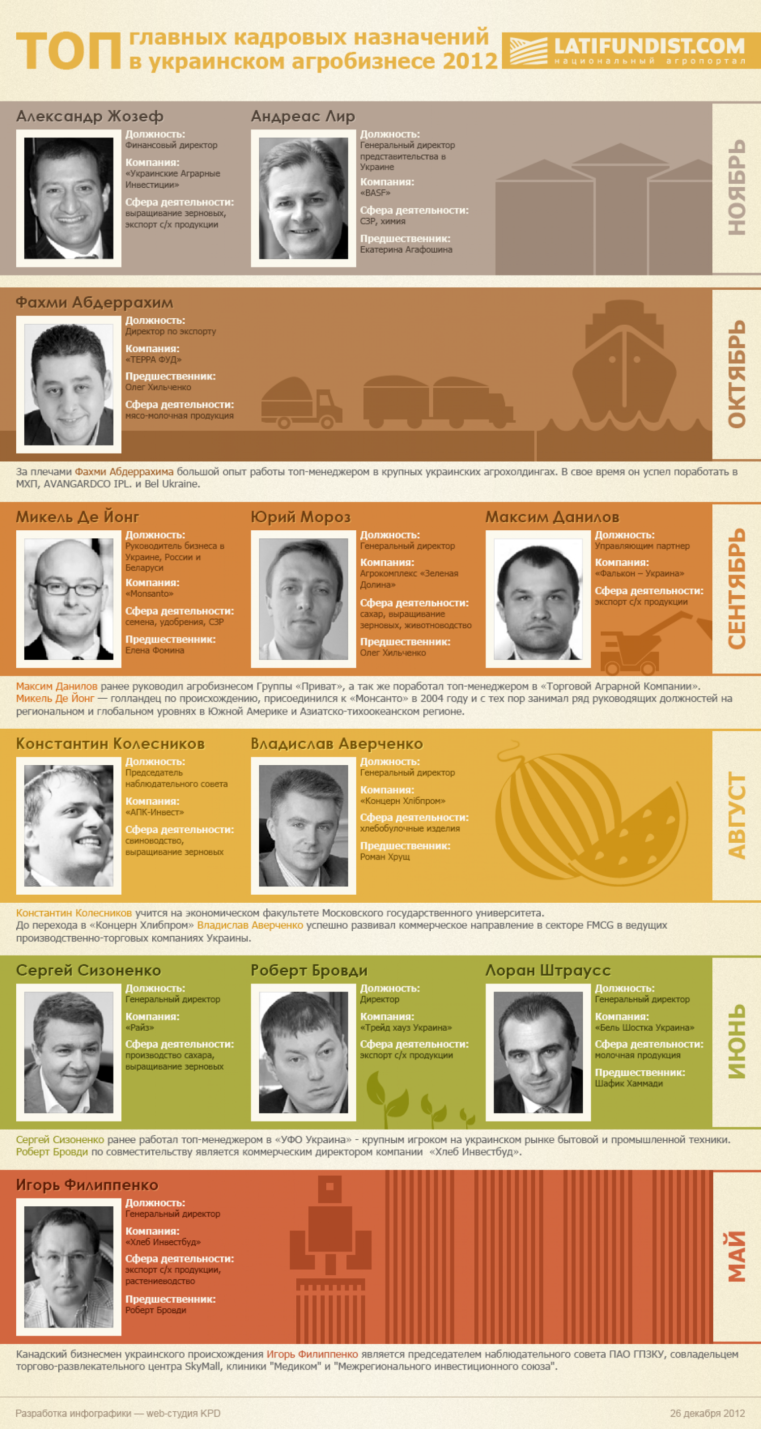 Ukrainian Agrobusiness 2012 Infographic