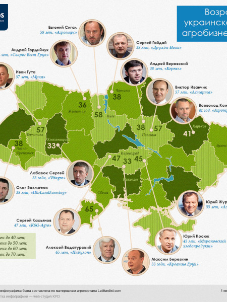 Ukrainian Agribusiness Infographic