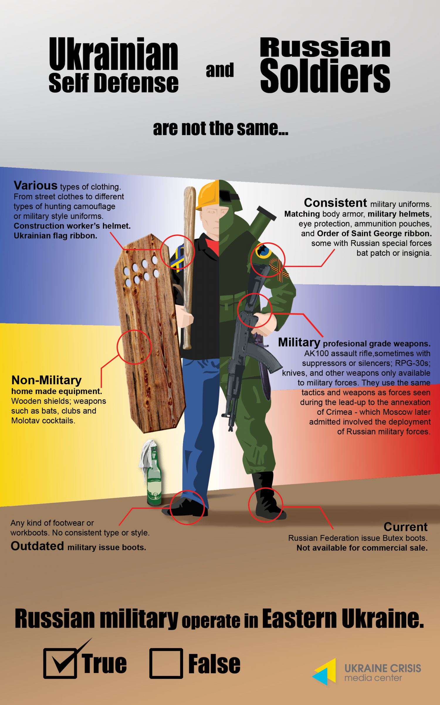 Ukrainian Self-Defence & Russian Soldiers Infographic