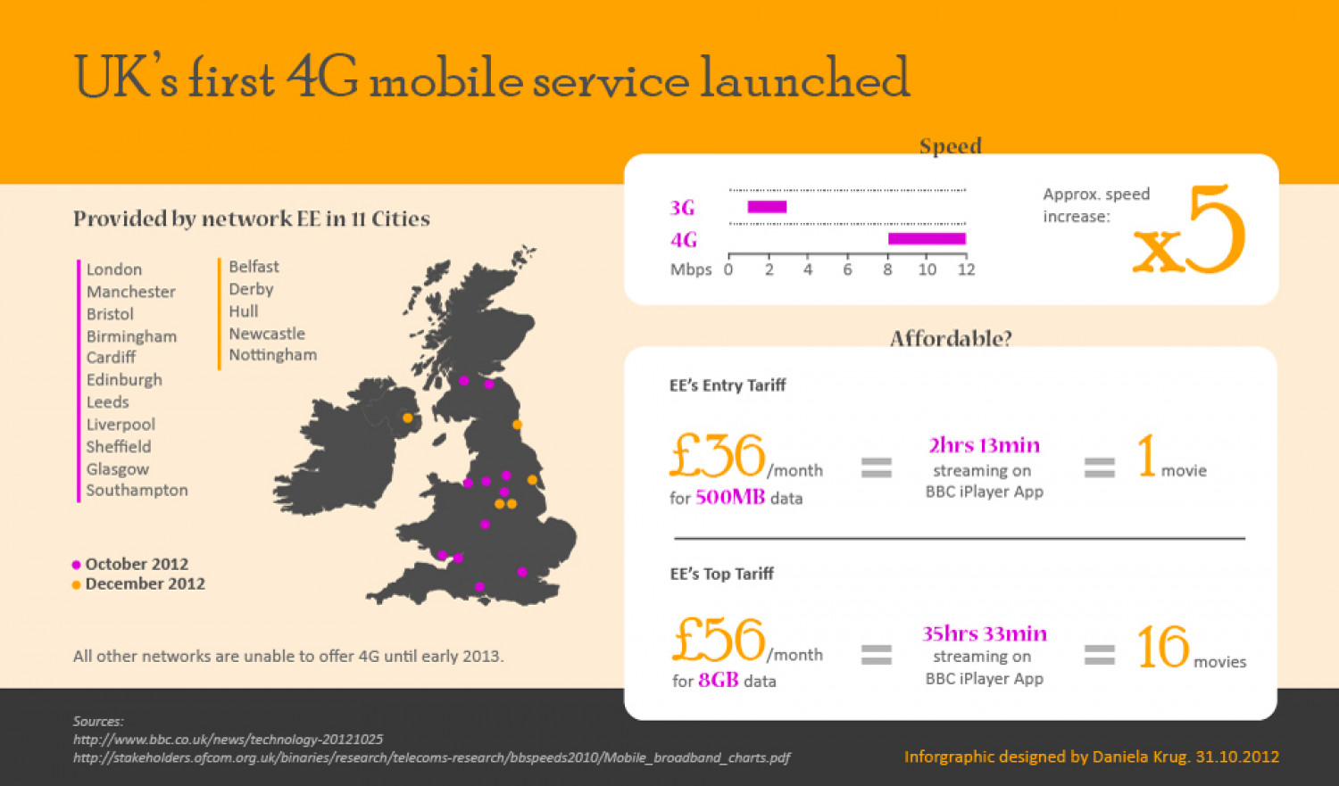 UK's first 4G mobile service launched Infographic