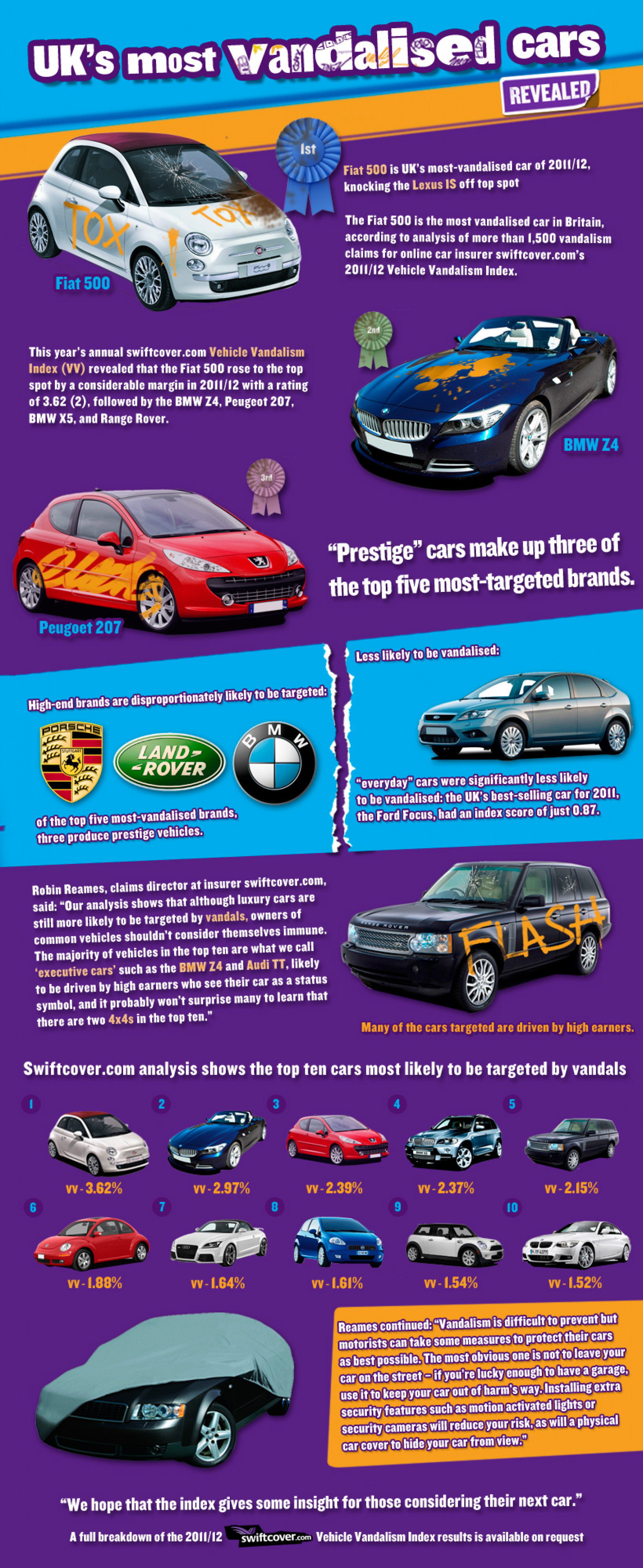 UK's Most Vandalised Cars Infographic