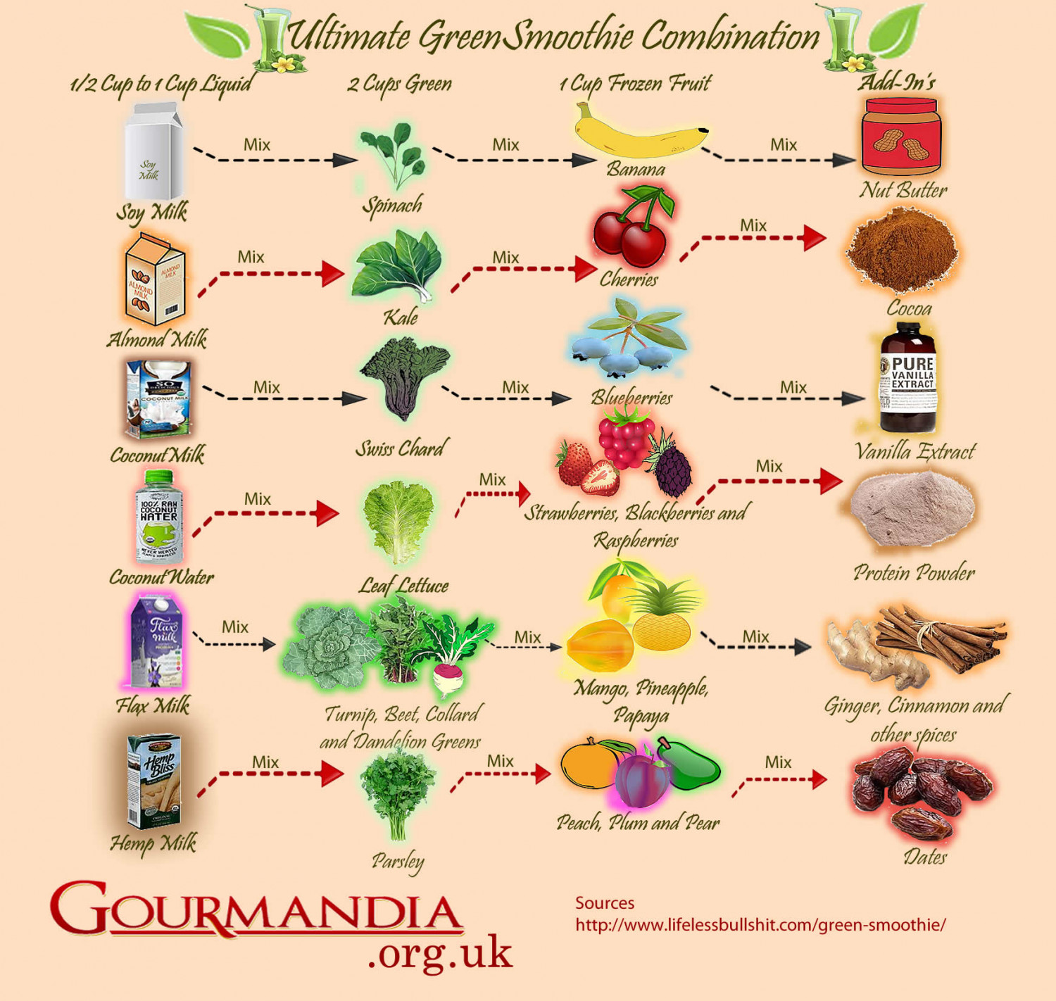 Ultimate Green Smoothie Combination Infographic