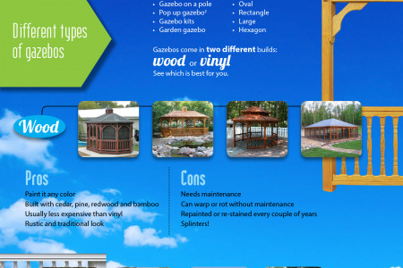 Ultimate Guide to Choosing the Right Gazebo Infographic