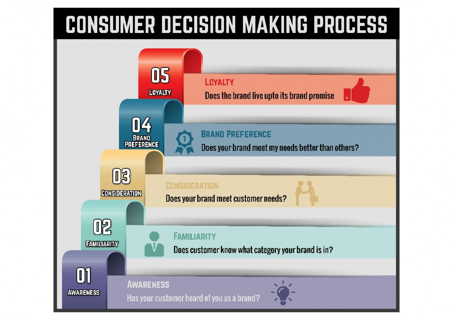 Ultimate guide to consumer decision making process Infographic