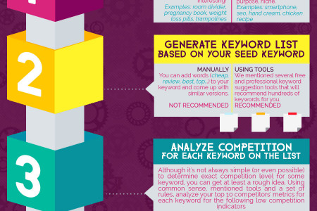 Ultimate Guide To Keyword Research Infographic
