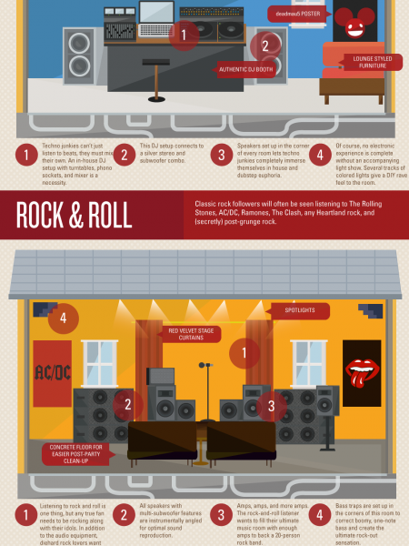 Ultimate Music Venue at Home Infographic