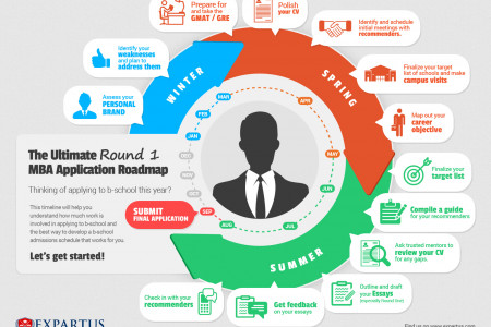 Ultimate Round 1 MBA Application Roadmap Infographic