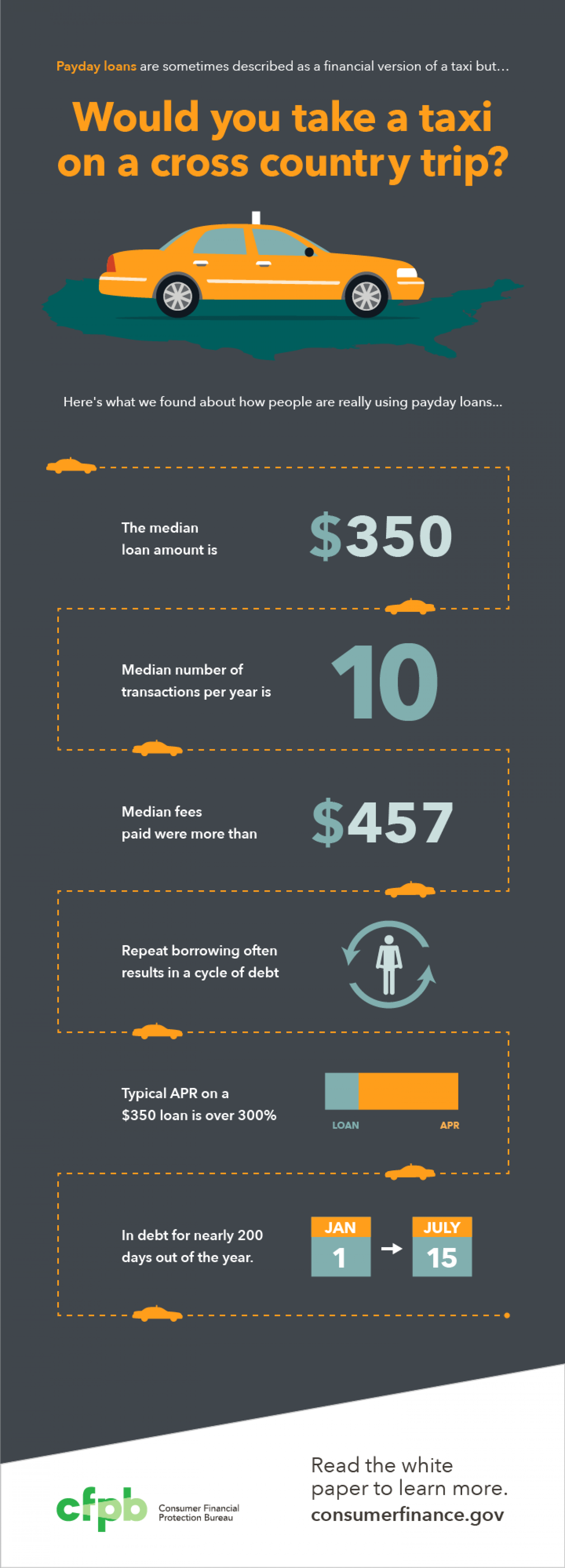 Would you take a taxi on a cross country trip? Infographic