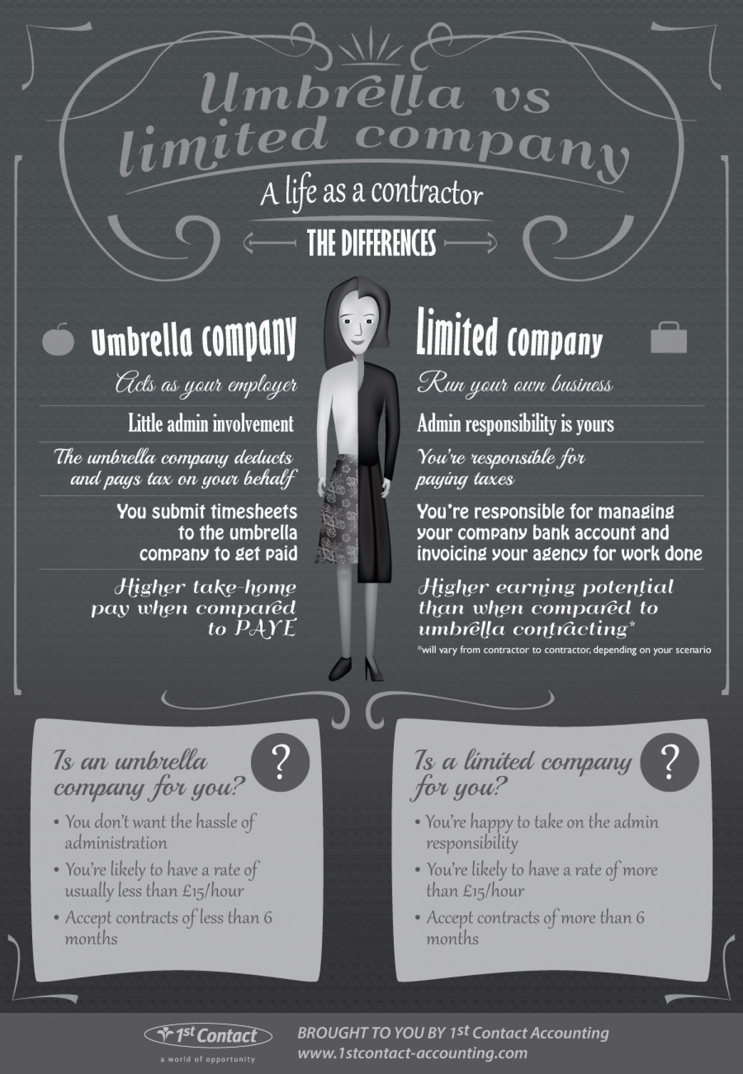 Umbrella vs limited company Infographic