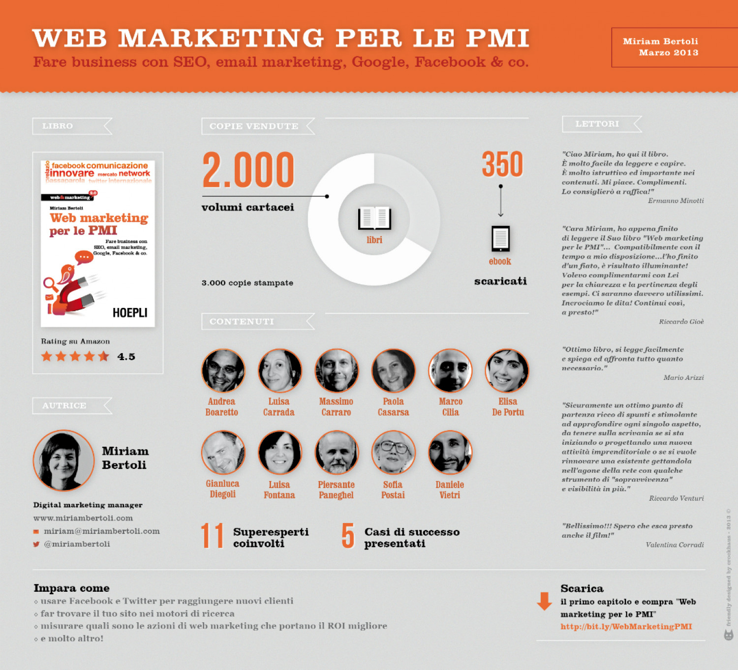 "Un Anno di ""Web Marketing per le PMI"" Infographic"
