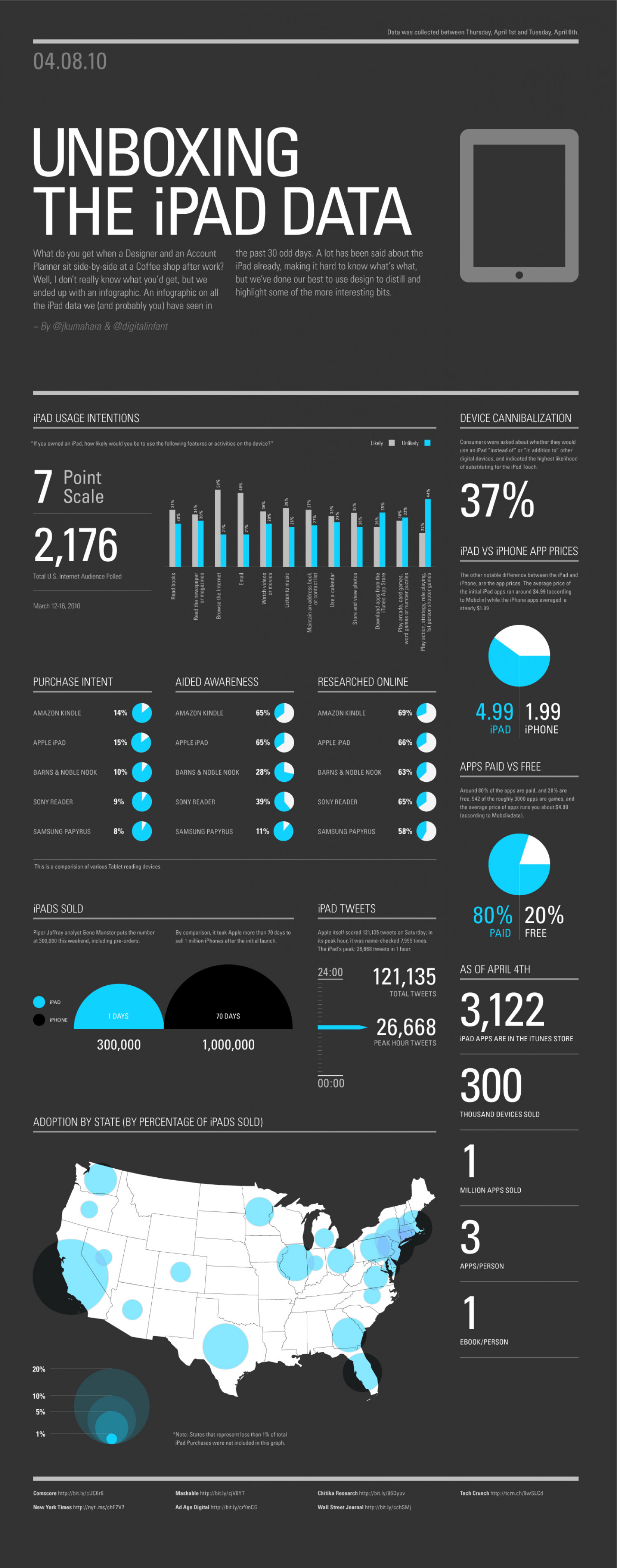 Unboxing the iPad Data Infographic