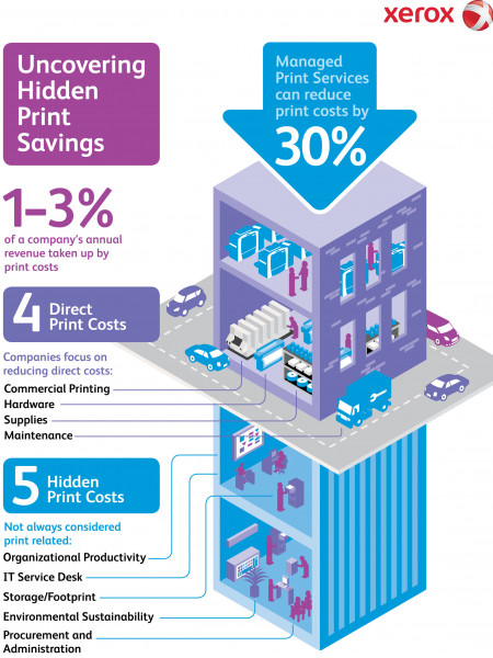 Uncovering Hidden Print Costs  Infographic