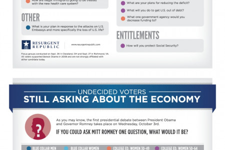Undecided Voters Still Asking About the Economy Infographic