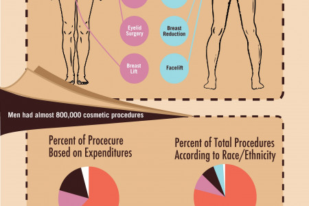 Under the Knife: A Look at Cosmetic Surgery Infographic