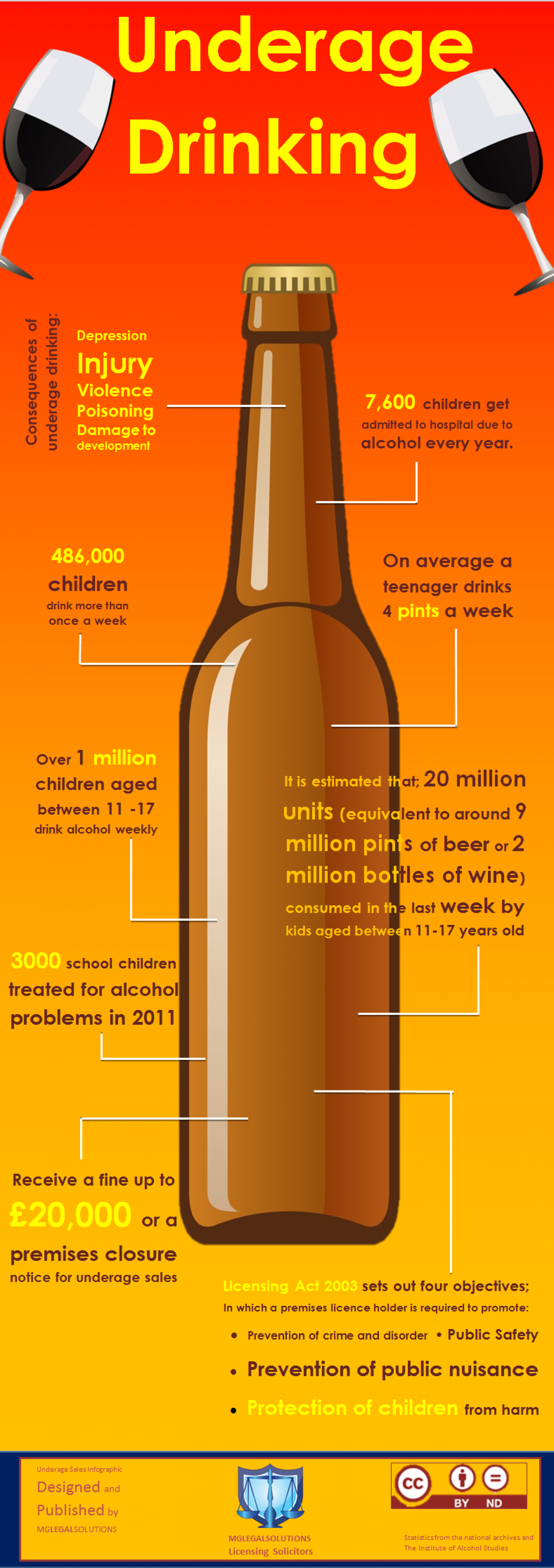 Underage Drinking and the Law statistics  Infographic