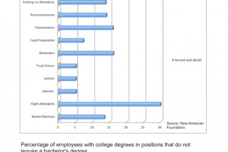 Under-Employed Percentages  Infographic