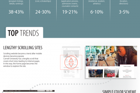 Underestimated Web Design Trends Ideal For Educational Institutions Infographic