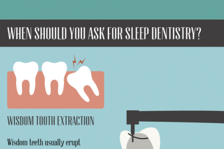 Undergoing Dental Treatments While You Sleep and Relax Infographic