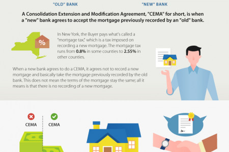 Understanding A Purchase CEMA – And How It May Benefit You Infographic