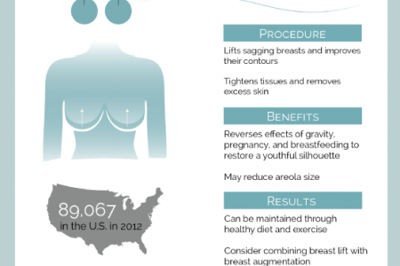 Understanding Breast Augmentation, Lift, and Reduction  Infographic