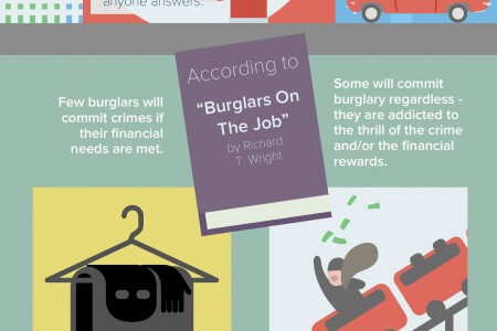 Understanding Burglary: Know Your Enemy, Stay Safe Infographic