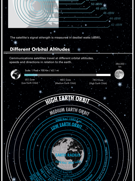 Understanding Communication Satellites  Infographic