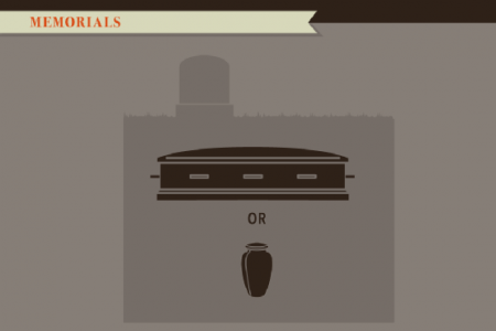 Understanding Cremation Options Infographic