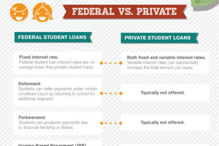 Understanding Durbin's Know Before You Owe Student Loan Act Infographic