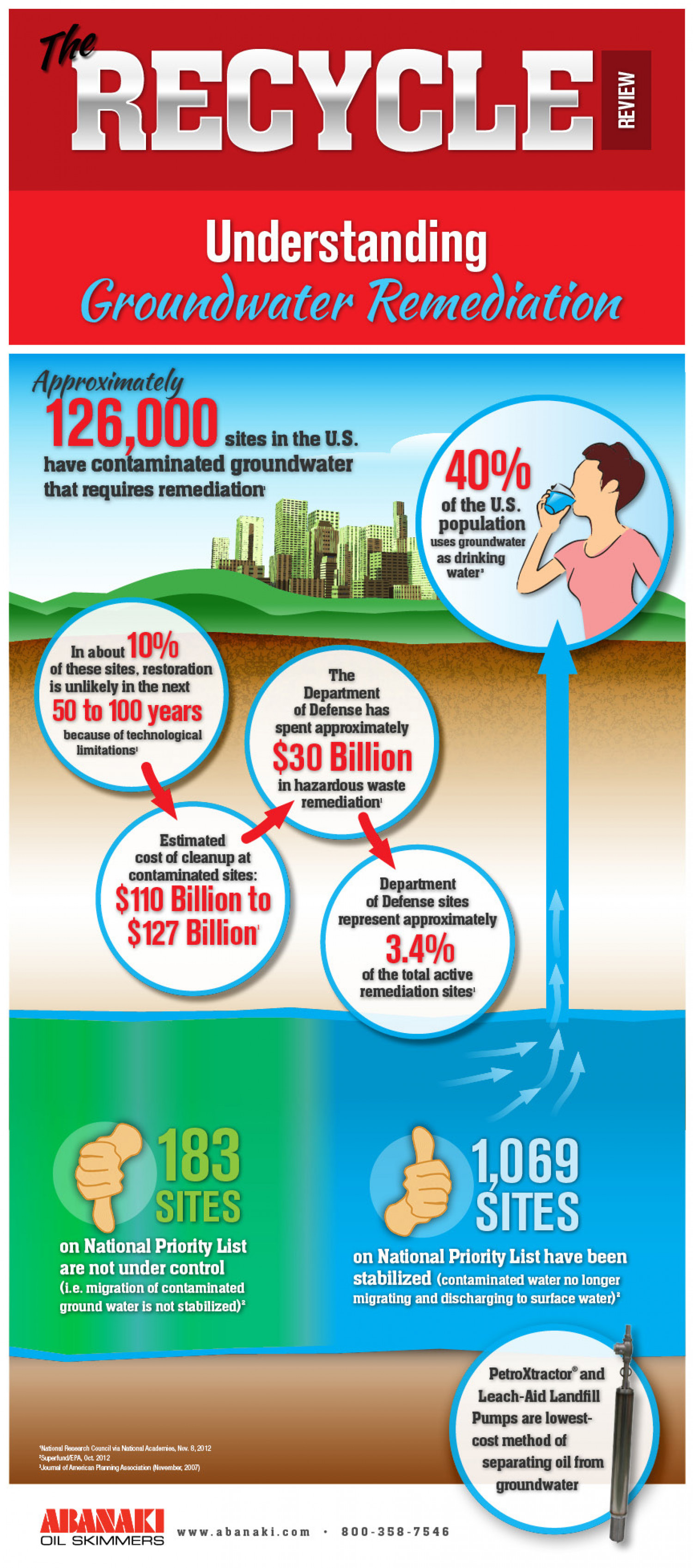 Understanding Groundwater Remediation Infographic