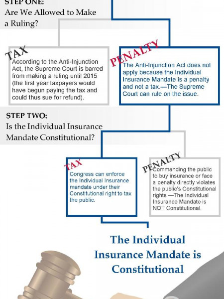 Understanding how the Supreme Court arrived at their decision to Call the Individual Insurance Mandate both a Penalty and a Tax | ObamaCare, Affordable Care Act Infographic