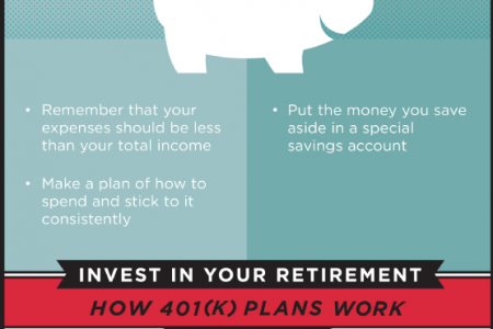 Understanding How to Save Money Responsibly Infographic