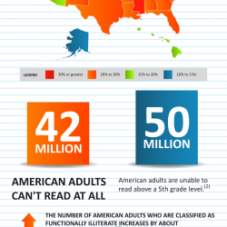42 million american adults cant read
