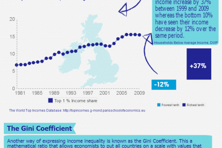 Understanding income inequality Infographic