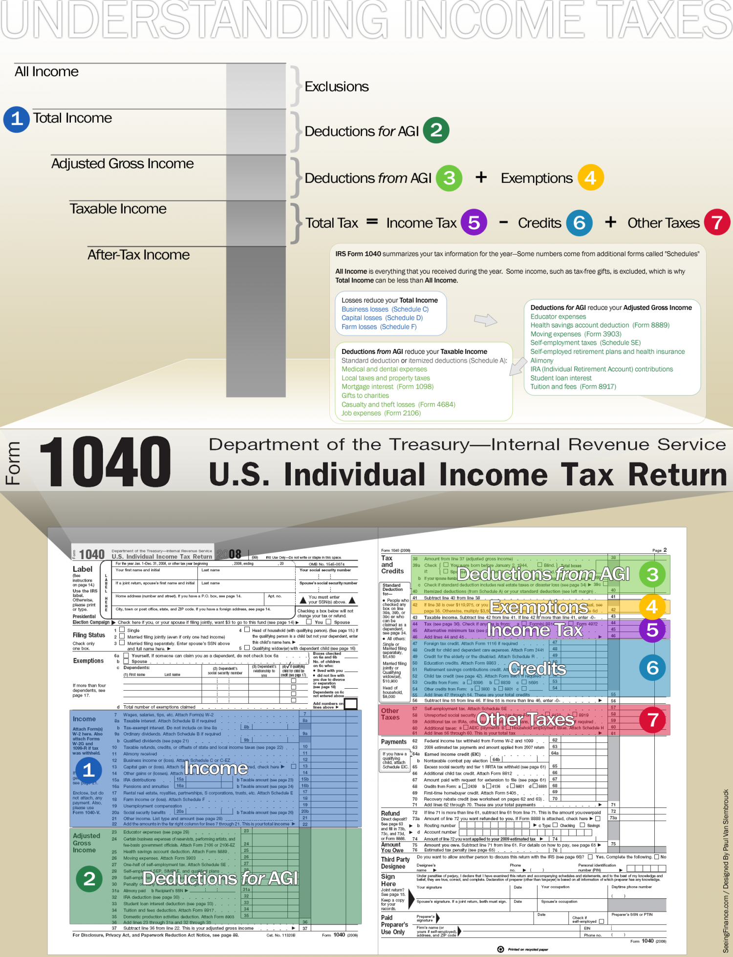 Understanding Income Taxes Infographic