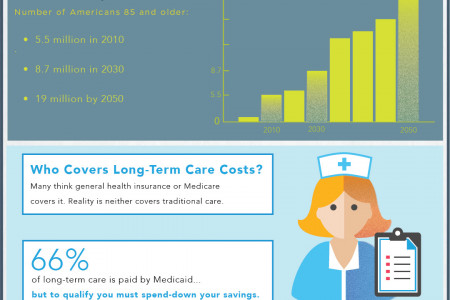 Understanding Long-Term Care  Infographic