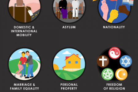 Understanding Our Basic Human Rights  Infographic