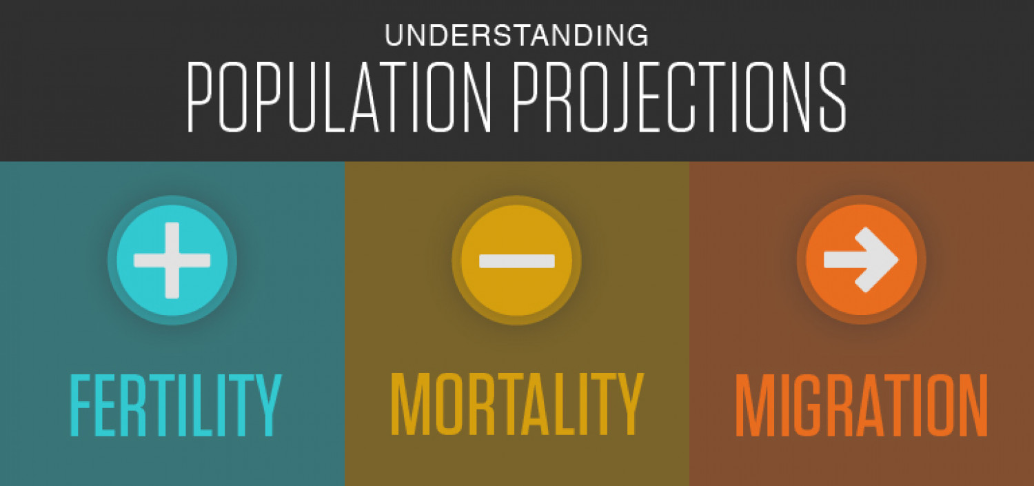 Understanding Population Projections Infographic