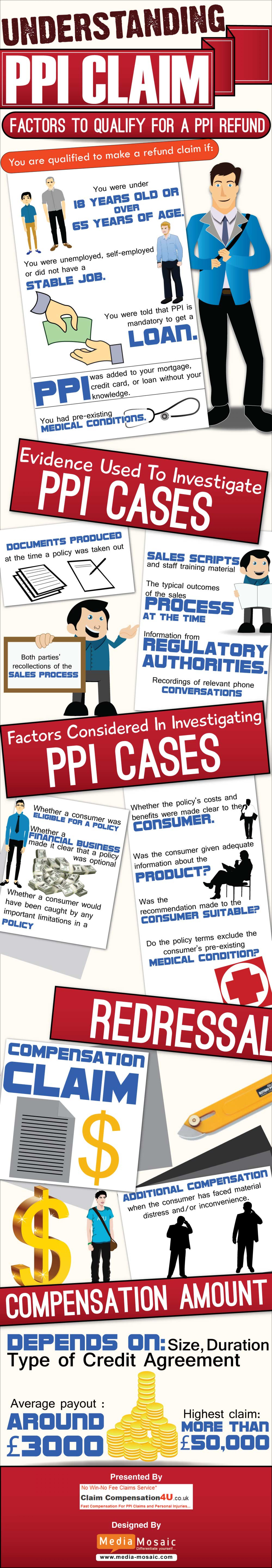 Understanding PPI Claim [Infographic] Infographic