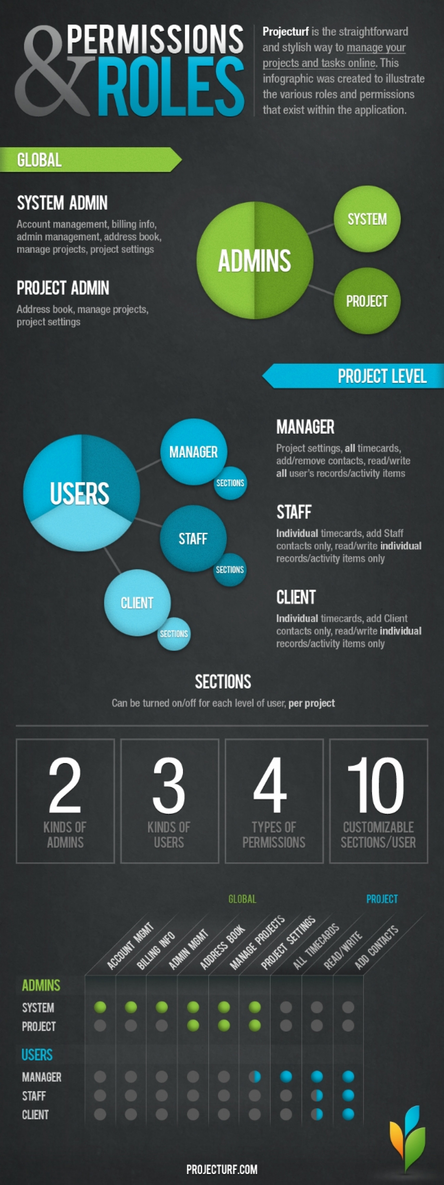 Understanding Projecturf Permissions Infographic