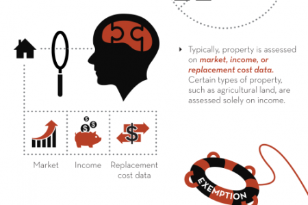 Understanding Property Taxes and the Appeals Process Infographic