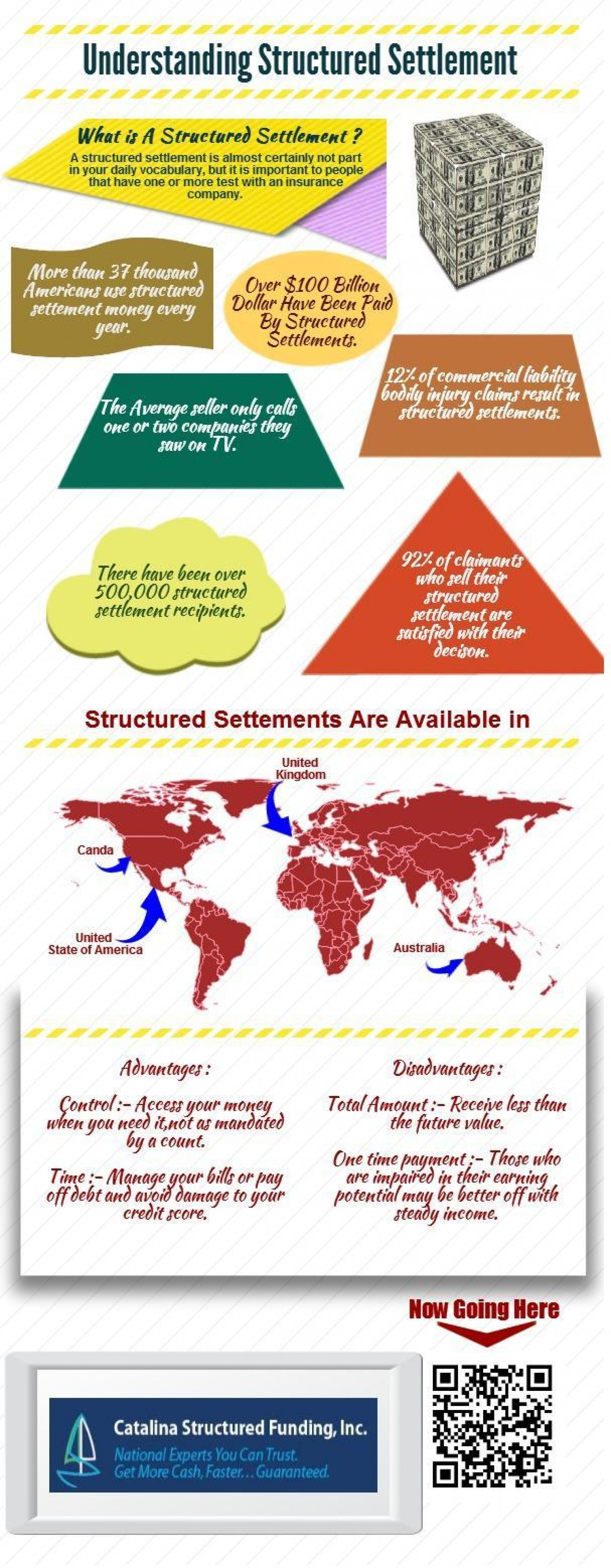 Understanding Structured Settlement [Infographics] Infographic
