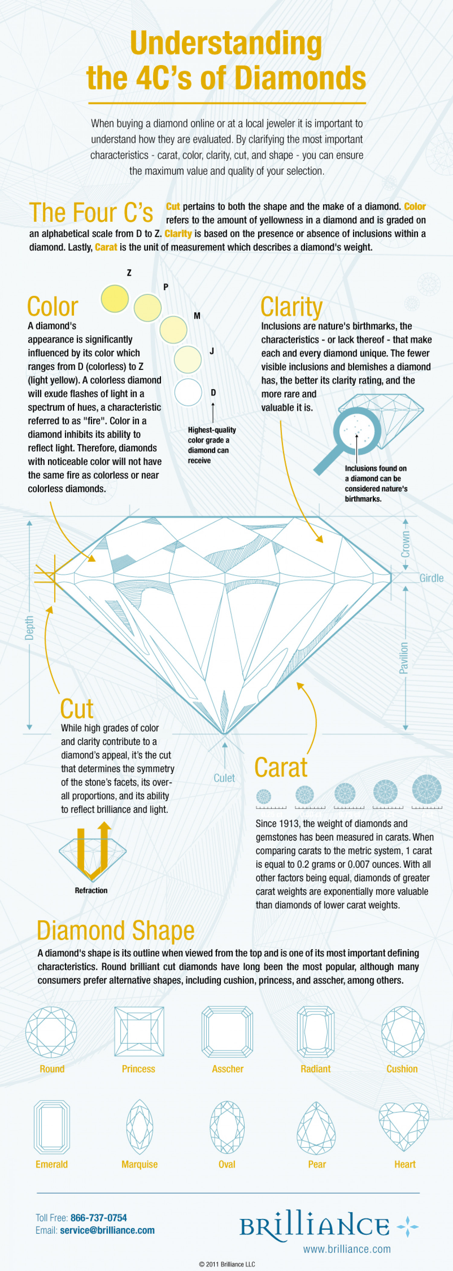 Understanding the 4 C's of Diamonds Infographic
