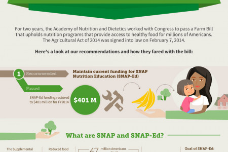 Understanding the Agricultural Act of 2014 Infographic