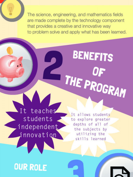 Understanding the Basics of STEM Education Infographic