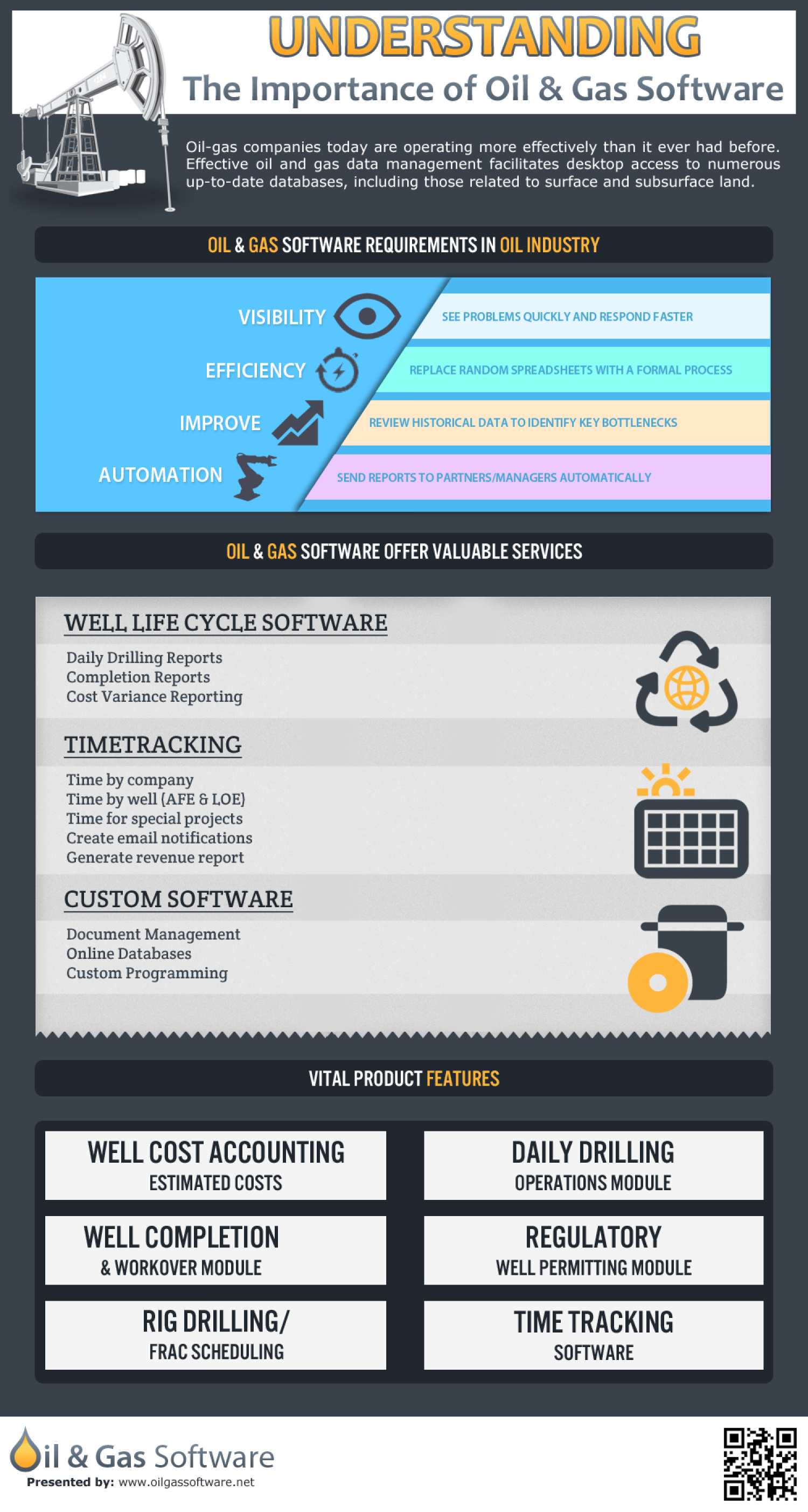 Understanding the importance of Oil & Gas Software Infographic