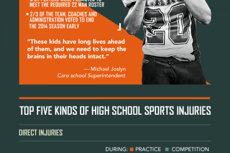 Understanding the Importance of Player Safety  Infographic
