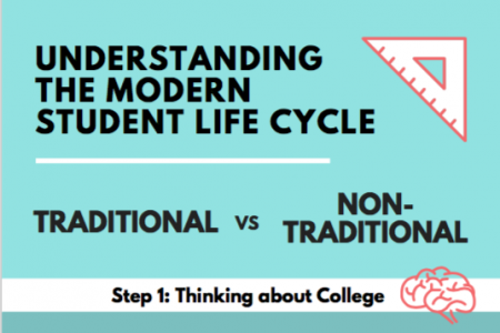 Understanding the Modern Student Life Cycle Infographic