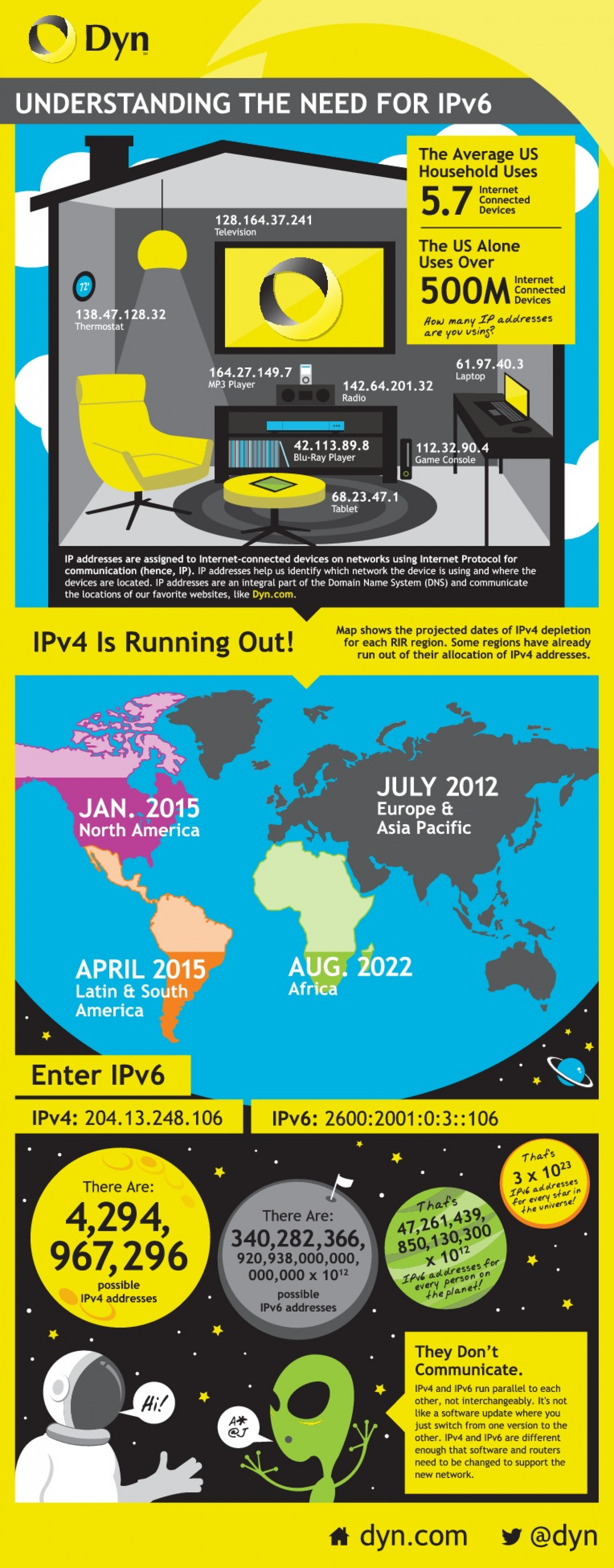 Understanding The Need For IPV6 Infographic